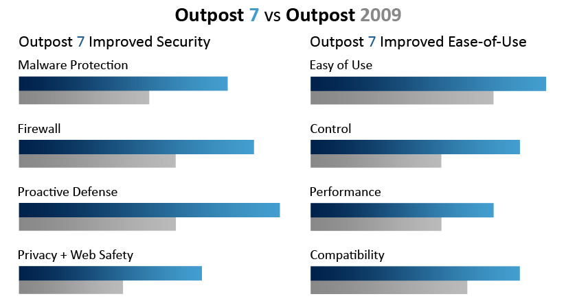 Outpost 7 vs Outpost 2009.